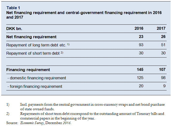 Net financing requirement and central-government financing requirement in 2016 and 2017