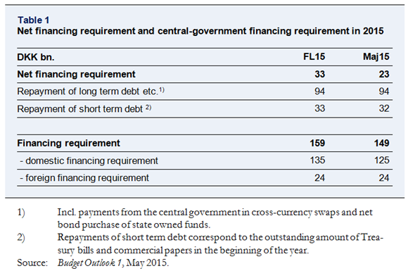 Net financing requirement and central-government financing requirement in 2015