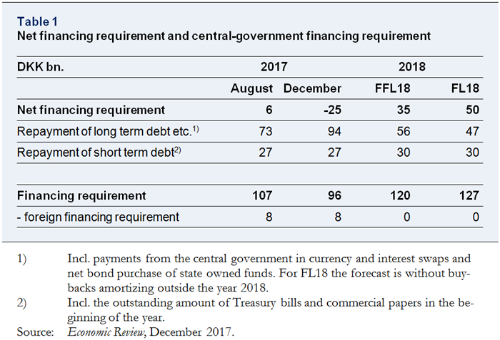 Net financing requirement and central-government financing requirement
