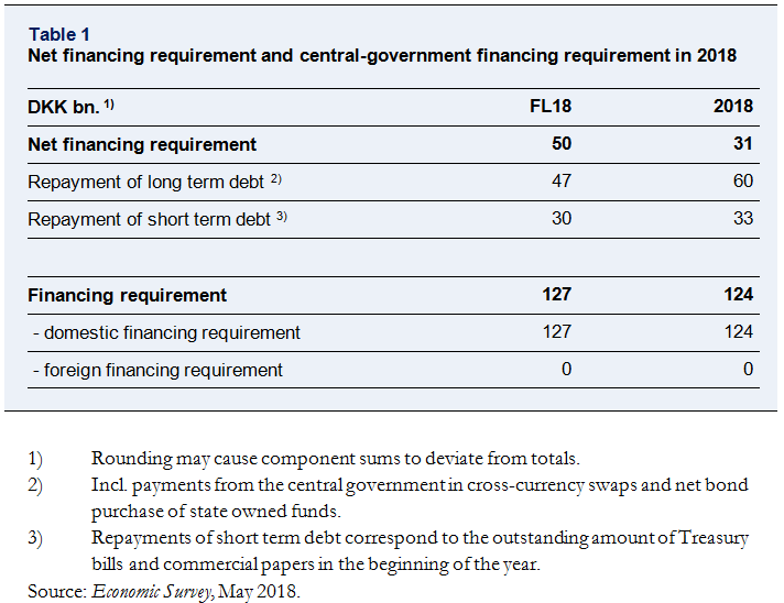 Net financing requirement and central government financing requirement in 2018