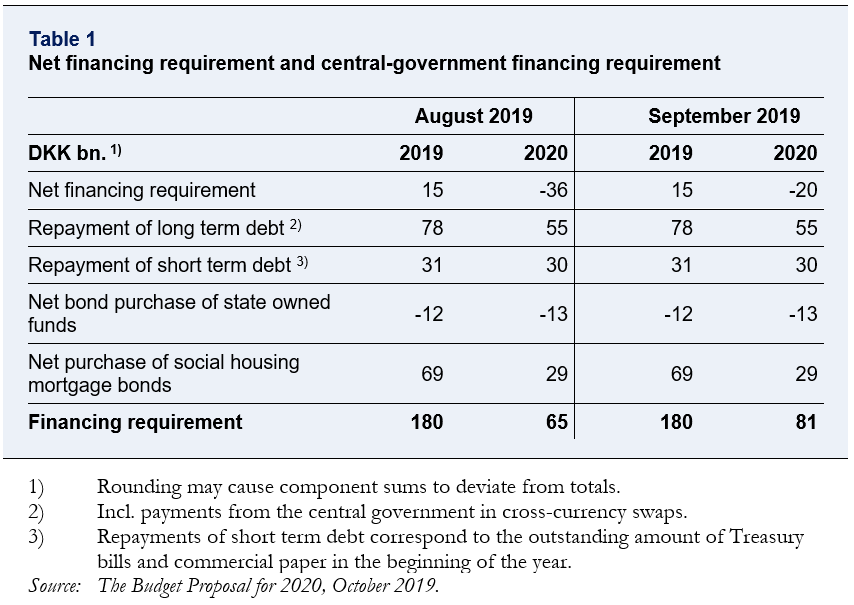 See table about net financing requirement and central-government financing requirement