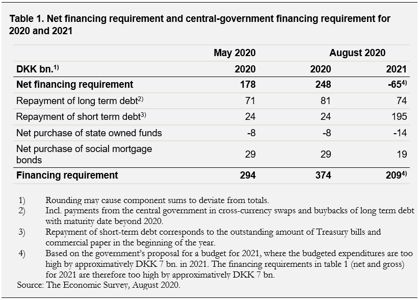 The table shows Net financing requirement and central-government financing requirement for 2020 and 2021
