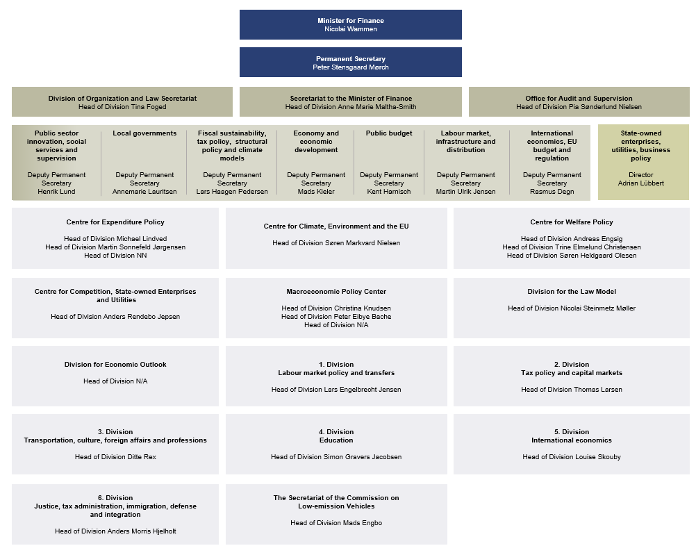 Organizational chart for Danish Ministry of Finance